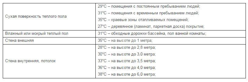 макс температура пола