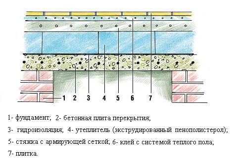схема подложки