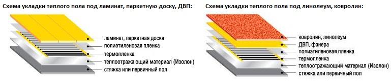 покрытия под пленочный пол