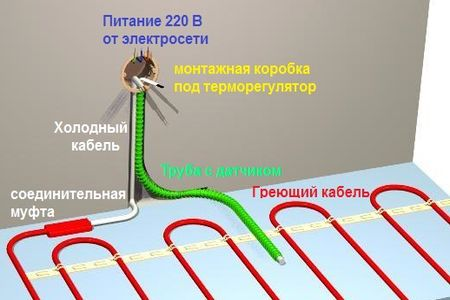 место терморегулятора