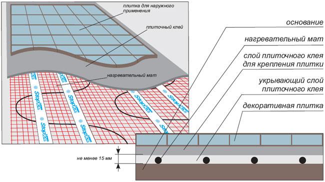 Схема укладки нагревательного мата под плитку.