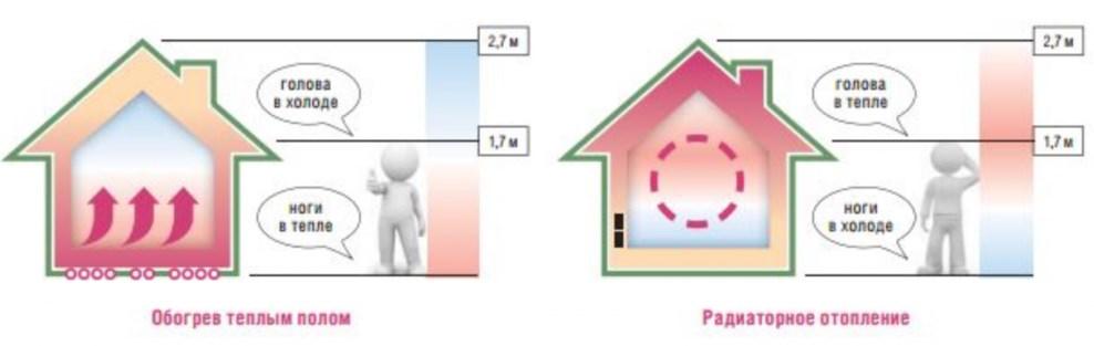 распределение тепла от пола