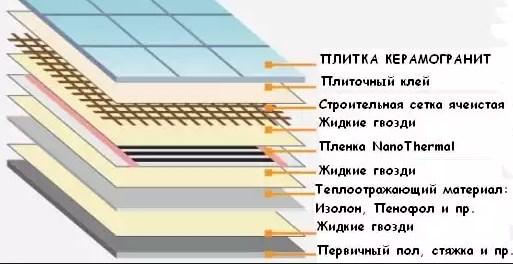 Схема укладки инфракрасной пленки под плитку.
