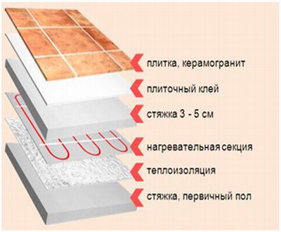 стяжка под плитку
