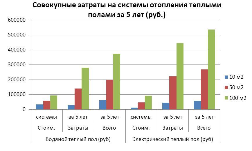 График расхода электроэнергии