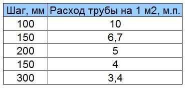 Таблица расхода труб для теплого пола