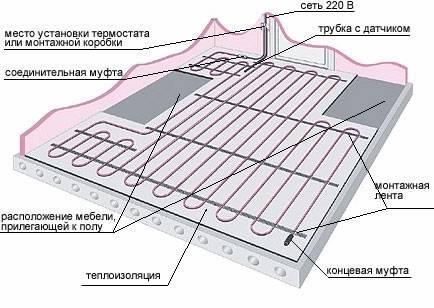 Схема раскладки теплого пола в квартире