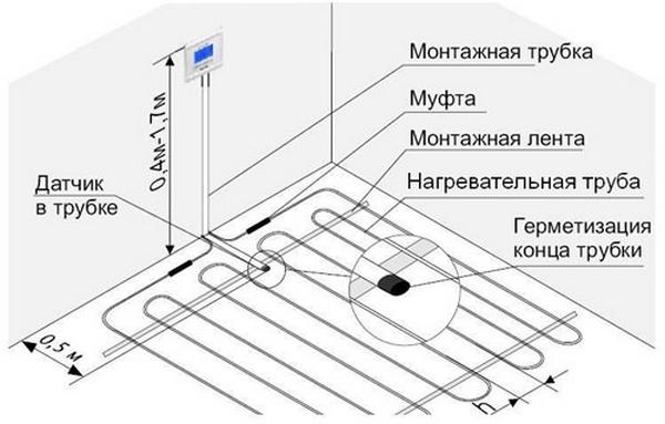 Схема расположения терморегулятора