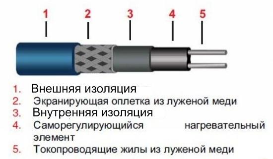 нагревательного кабеля