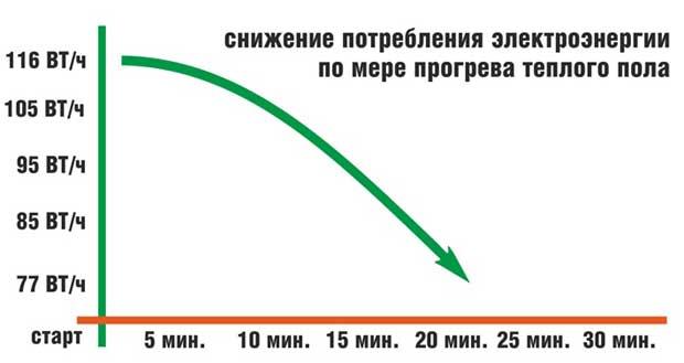 снижение потребления энерг
