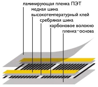 состав пленочного пола