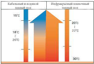 распределение тепла