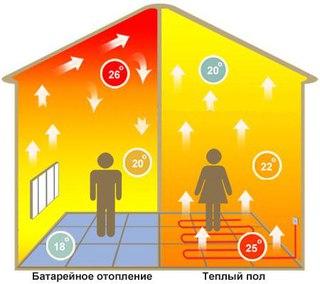 Сравнение распределения тепла с теплым полом