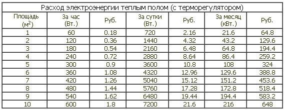 Таблица электроэнергии