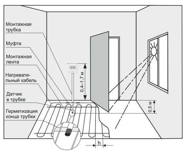 Правильное расположение терморегулятора