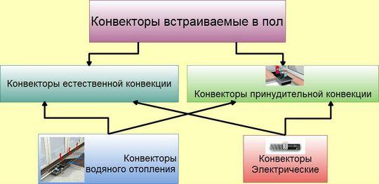 виды конвектора