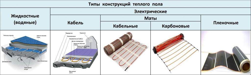 Таблица с видами греющих покрытий