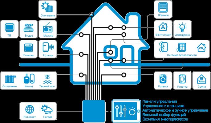 Схема управления умным домом