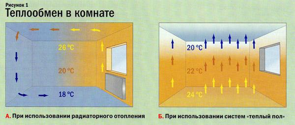 эффективность теплого пола