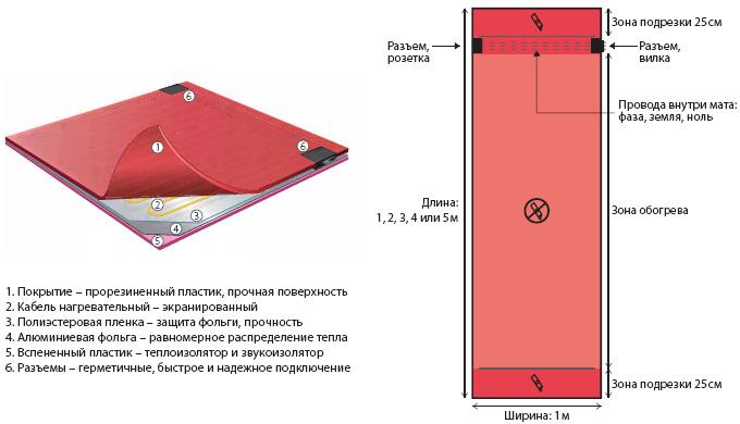 структура нагревательного мата