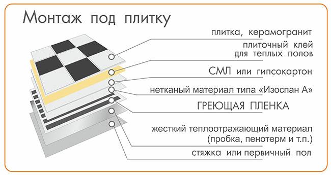 схема пирога пола