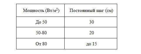 таблица мощности и шага трубы