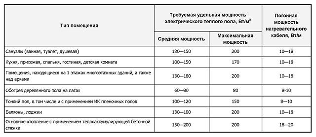 таблица мощности пола теплого