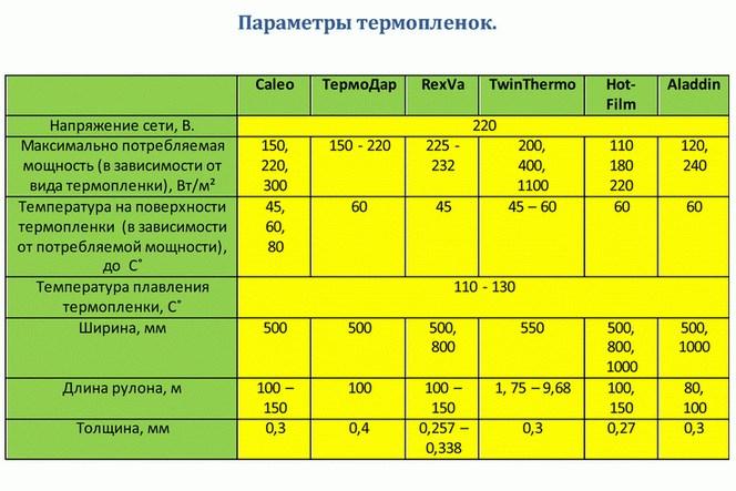 параметры пленки ик