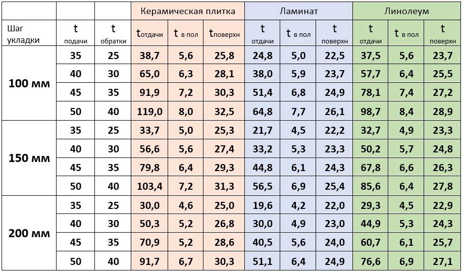 таблица температур пола