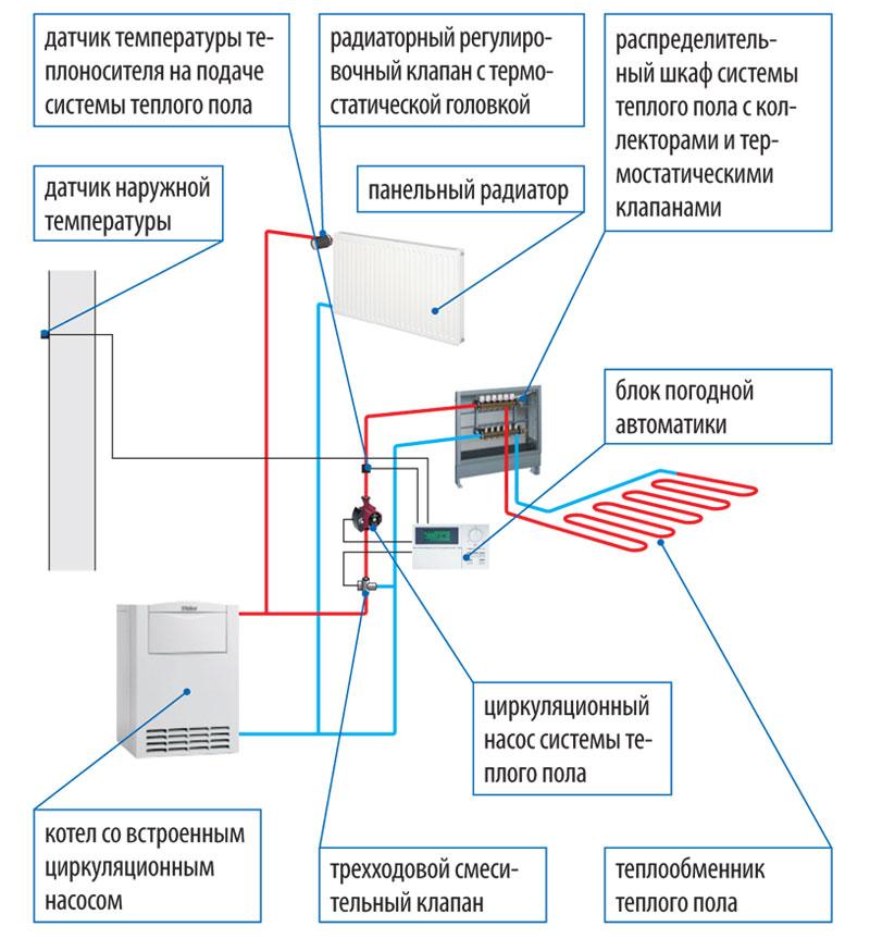 устройства водяного пола