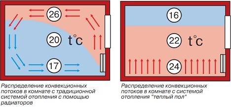 распределение тепла от теплого пола