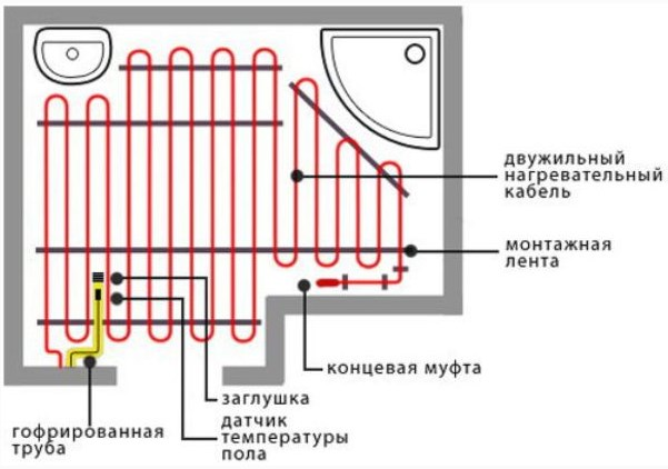 Схема укладки электрических матов под плитку
