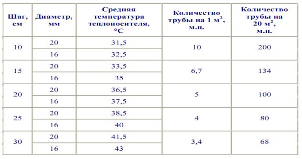 таблица расчета теплого пола