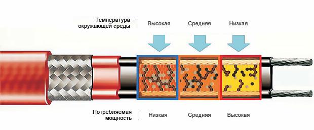 температура кабеля