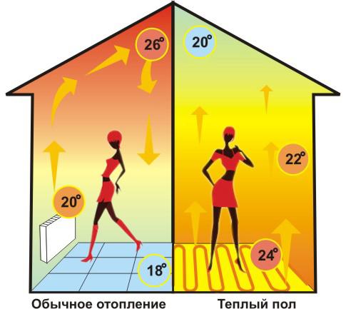 разница пола теплого