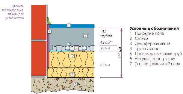 толщина водяного теплого пола