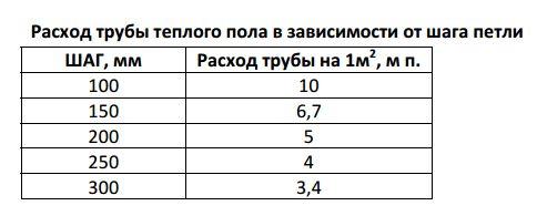 Таблица расхода труб