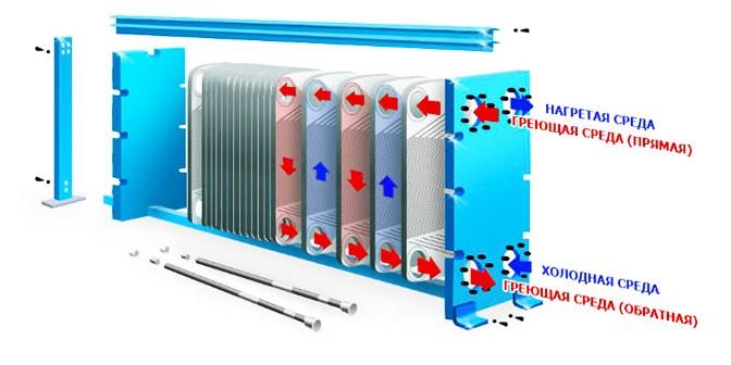 Расчет совокупности теплообменника и отопительной системы