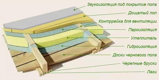 Схема пирога утепления пола