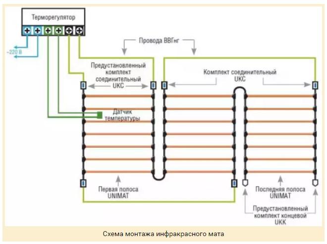 Схема монтажа мата