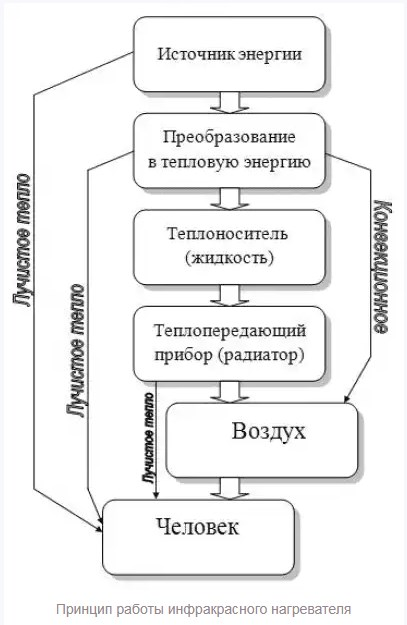 схема работы инфракрасного пола