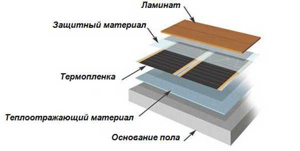 Схема монтажа под ламинат