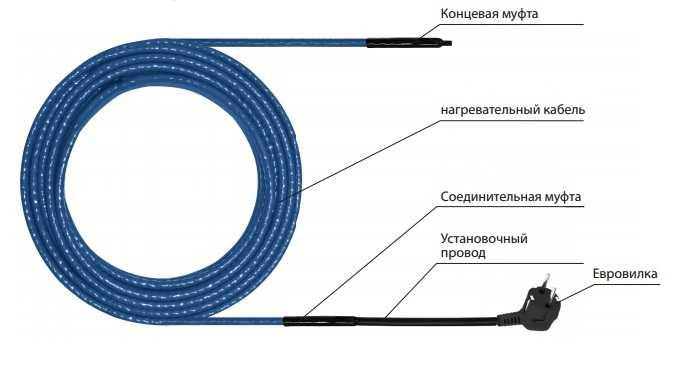 кабель для трубы