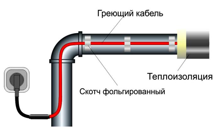 монтаж к трубе линейным способом