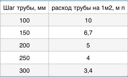 таблица шага трубы