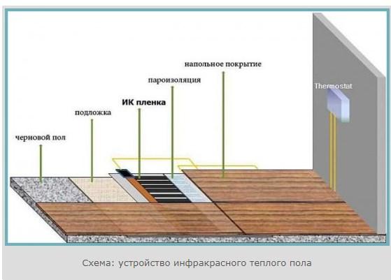 схема инфракрасного покрытия