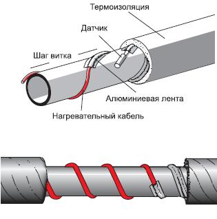 спиральная укладка