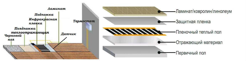 Схема укладки под ковролин