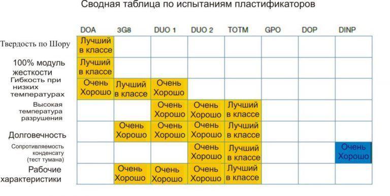 таблица испытаний