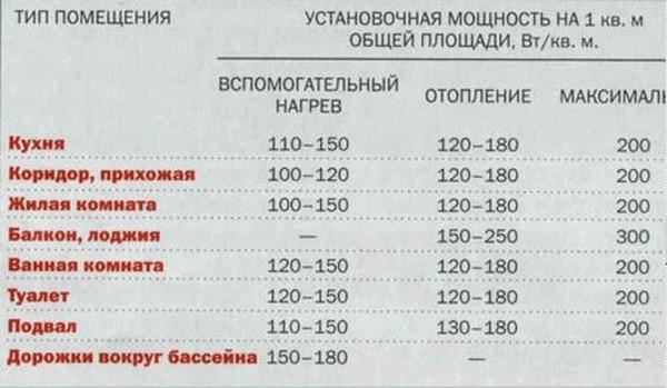 таблица мощности